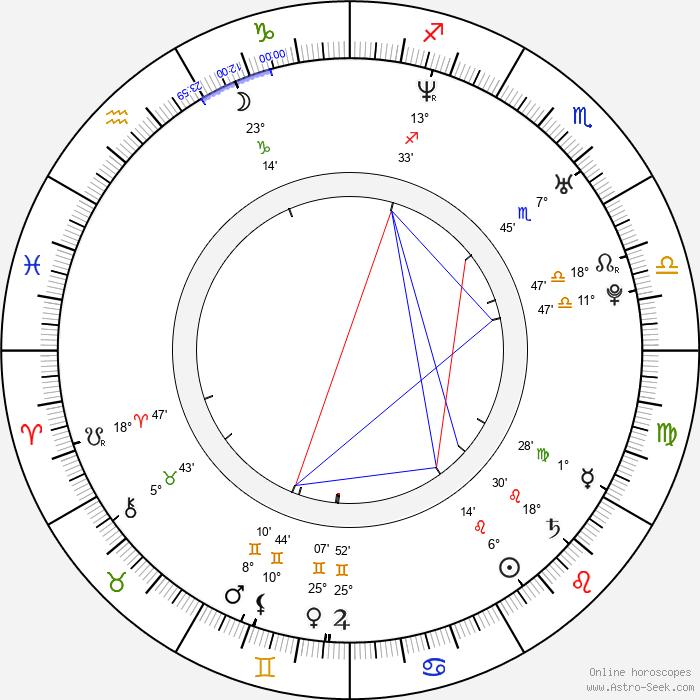 Todor Chapkanov - Birth horoscope chart