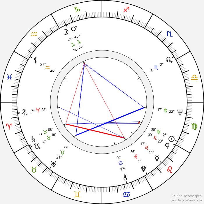 Todor Kolev - Birth horoscope chart