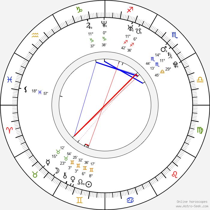 Togan Gökbakar - Birth horoscope chart