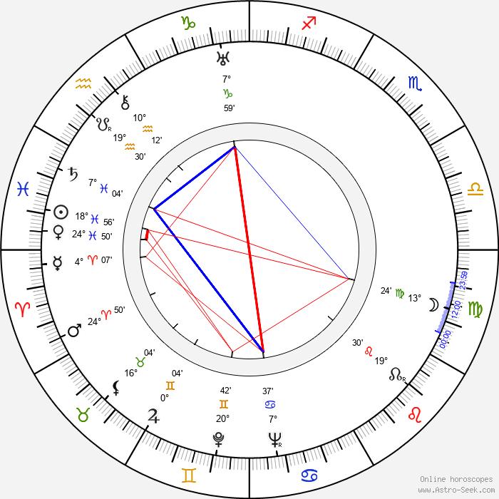 Toivo Alajärvi - Birth horoscope chart