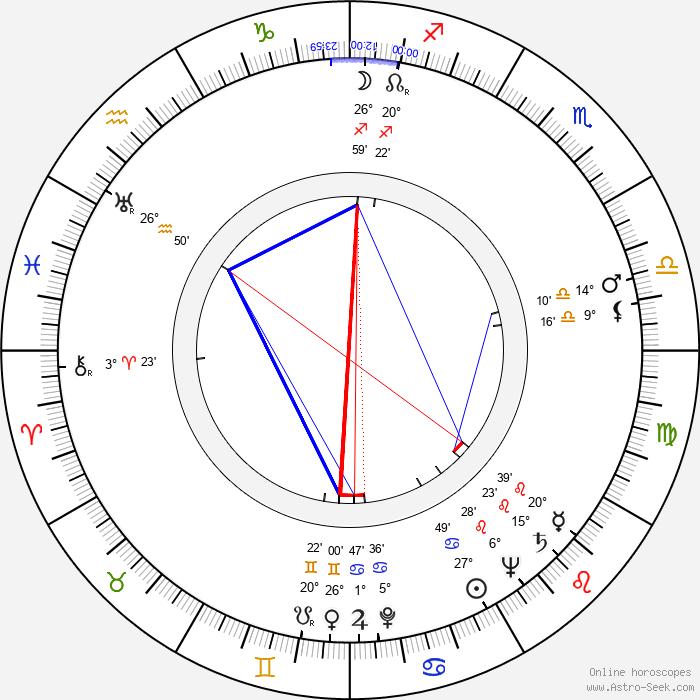 Toivo Kaunonen - Birth horoscope chart