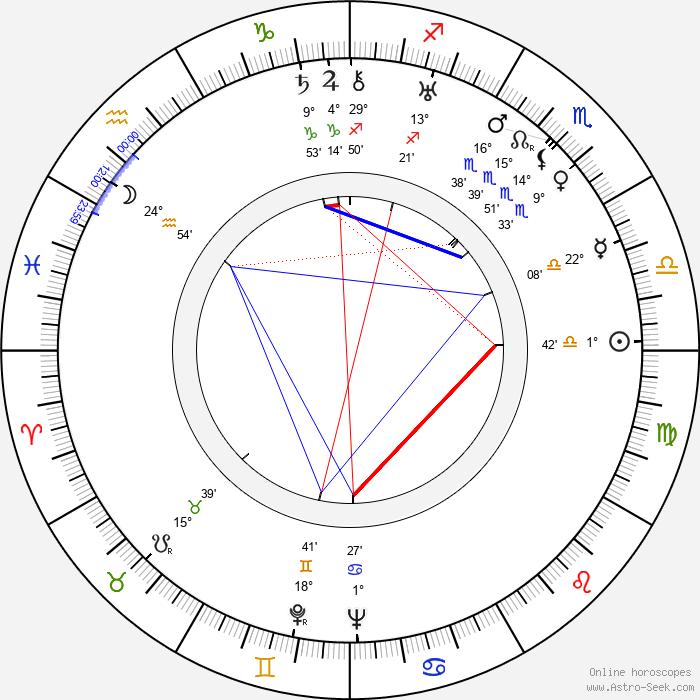 Toivo Lehmus - Birth horoscope chart