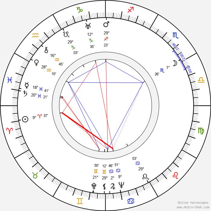 Toivo Lehto - Birth horoscope chart