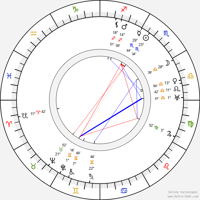 Toivo Louko - Birth horoscope chart
