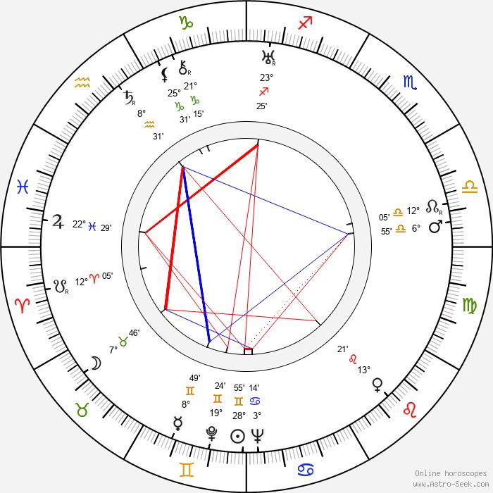 Toivo Palomurto - Birth horoscope chart