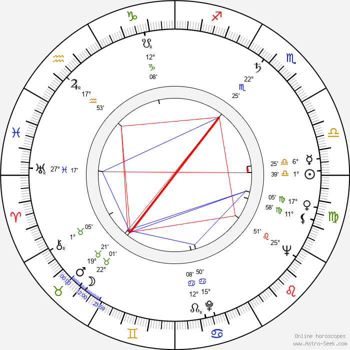 Toivo Tuomainen - Birth horoscope chart