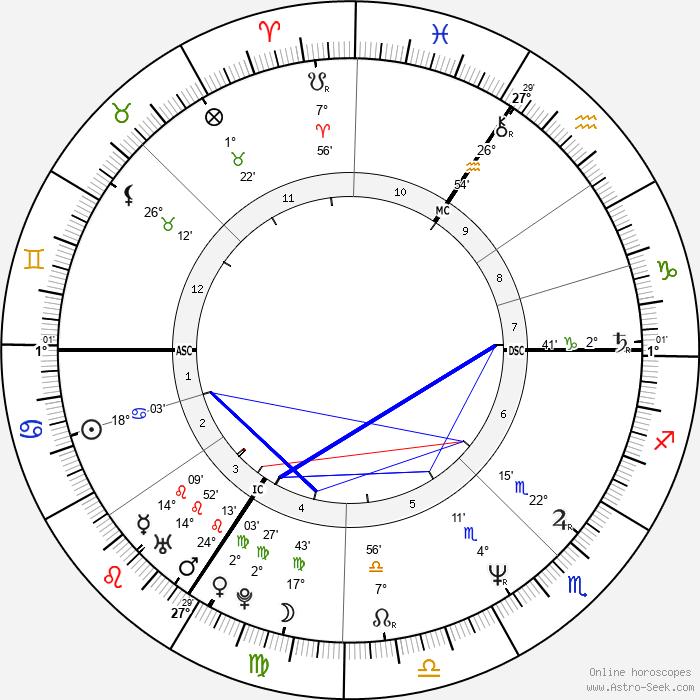 Tokia Saïfi - Birth horoscope chart