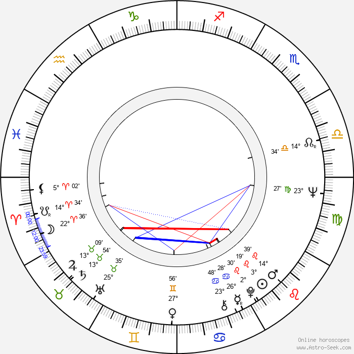 Tolis Voskopoulos - Birth horoscope chart