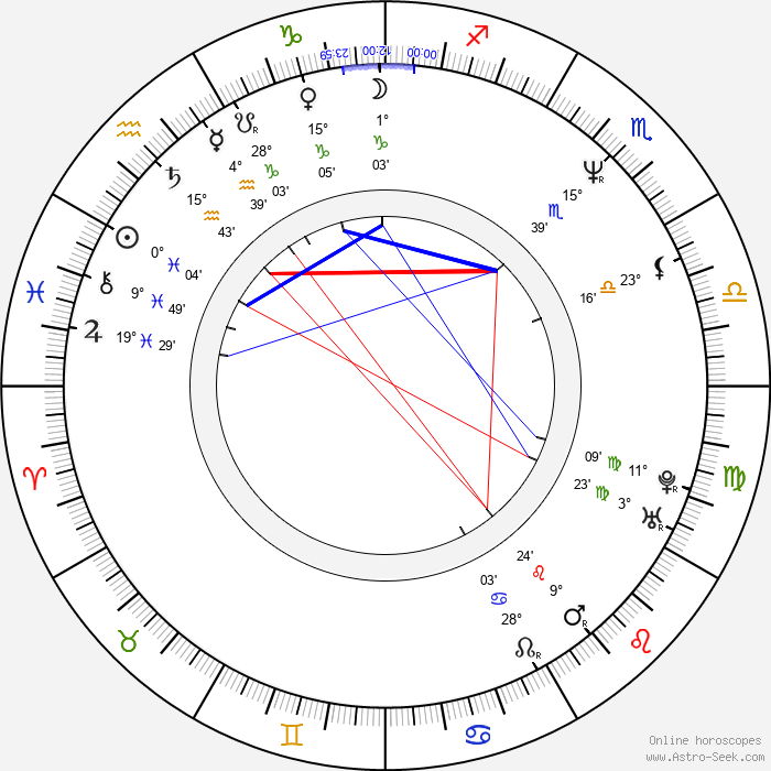 Tom Angelripper - Birth horoscope chart