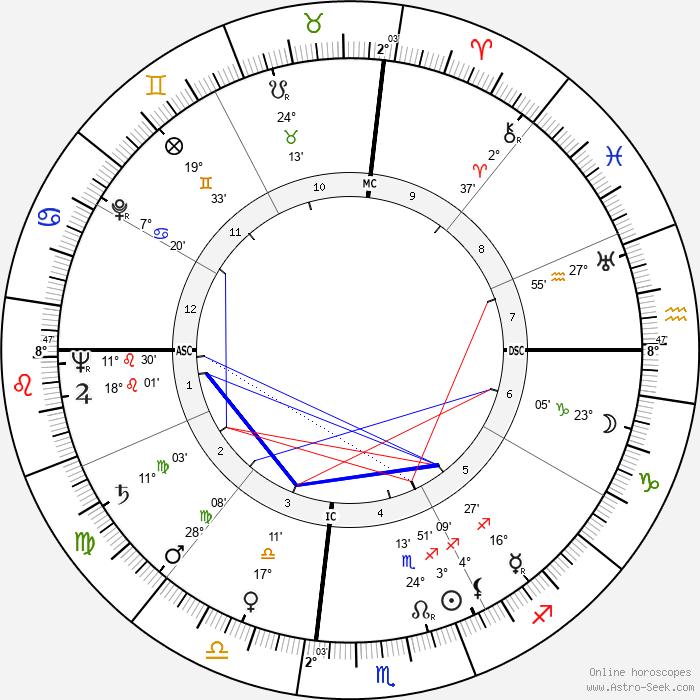 Tom Archia - Birth horoscope chart