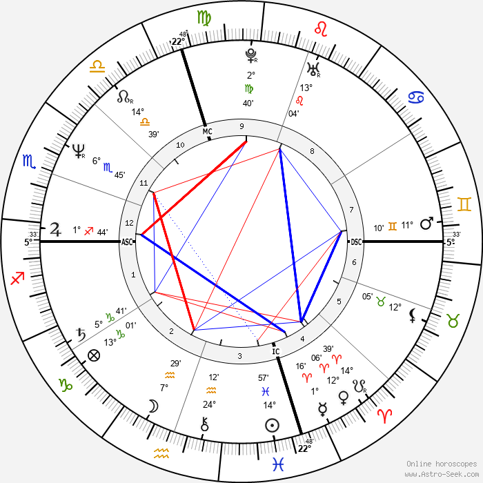 Tom Arnold - Birth horoscope chart