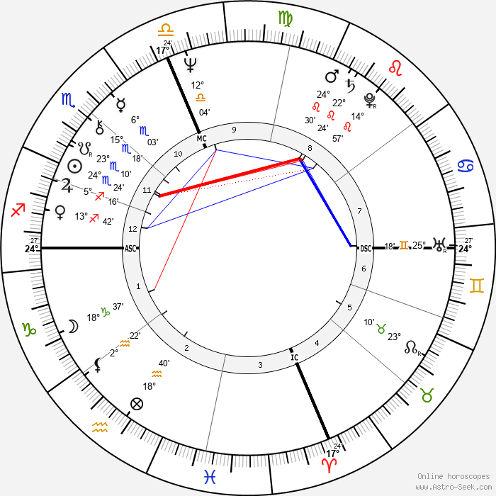 Tom Bachman - Birth horoscope chart