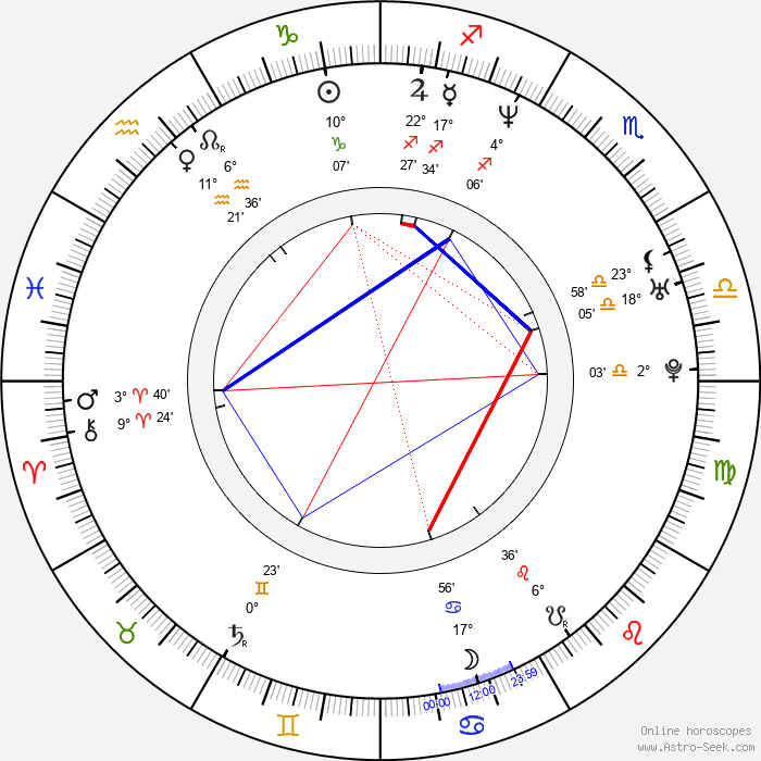 Tom Barman - Birth horoscope chart