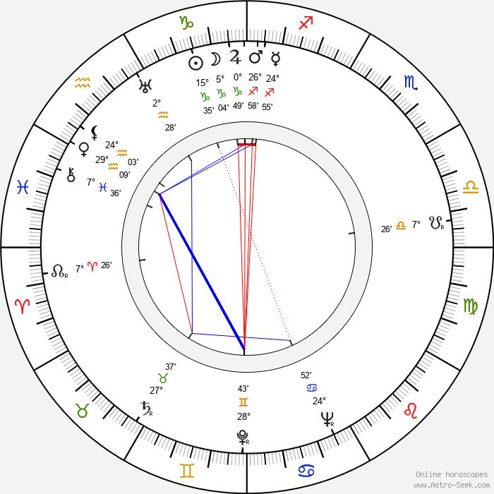 Tom Brown - Birth horoscope chart