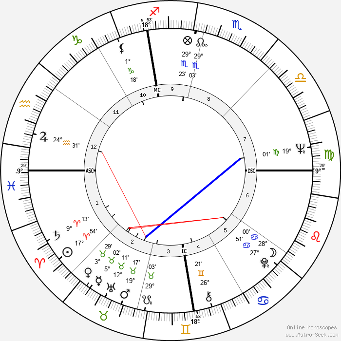 Tom Butters - Birth horoscope chart