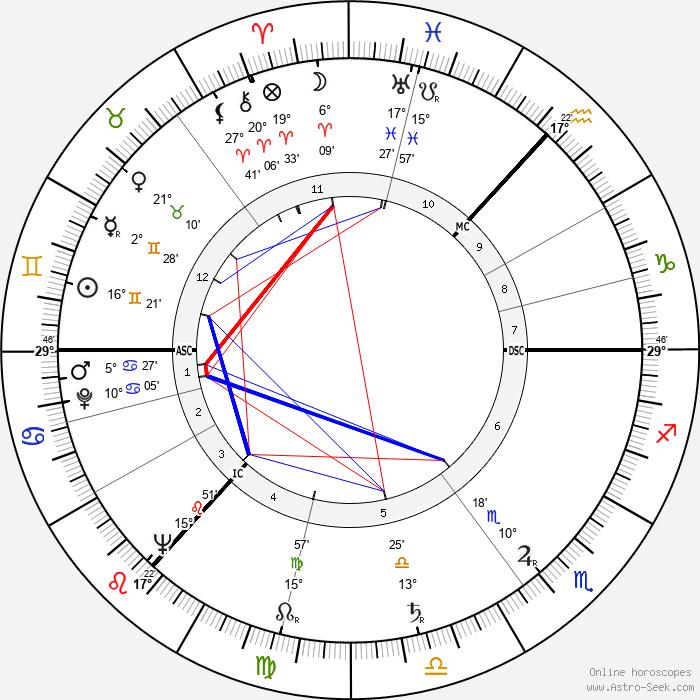 Tom Cottrell - Birth horoscope chart