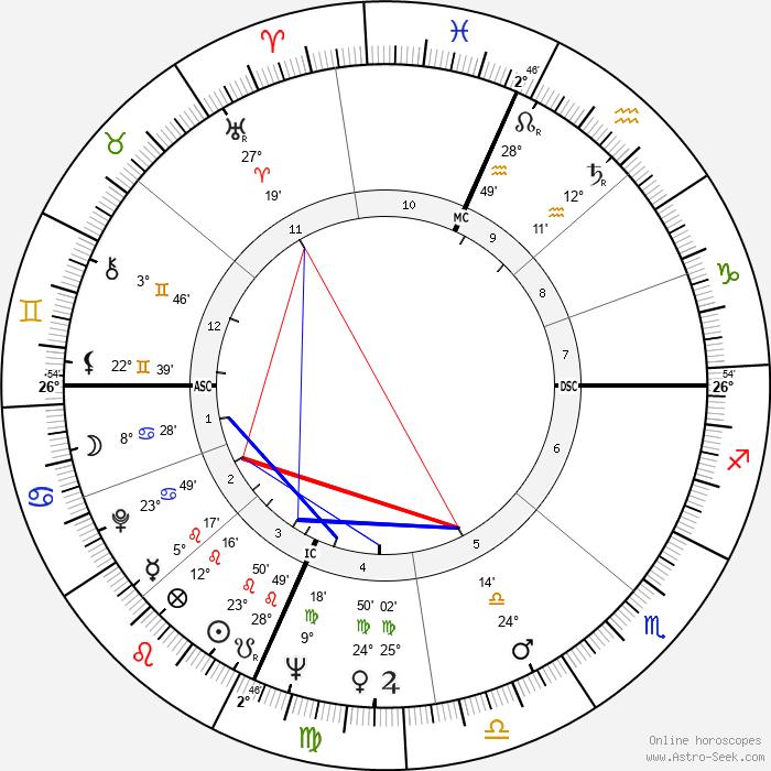 Tom Courtney - Birth horoscope chart