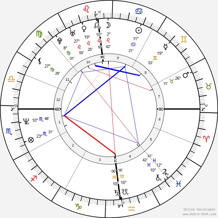 Tom Cruise - Birth horoscope chart