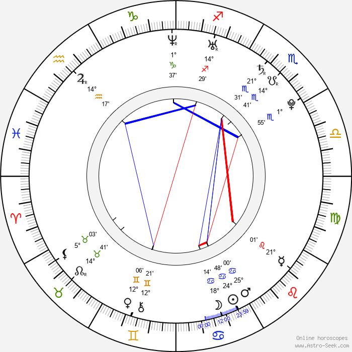 Tom Cullen - Birth horoscope chart