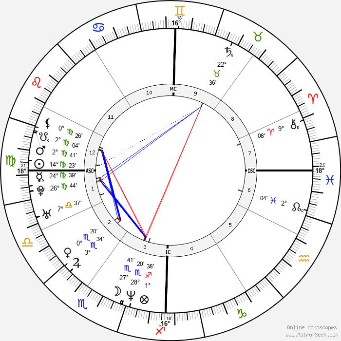 Tom Everett Scott - Birth horoscope chart