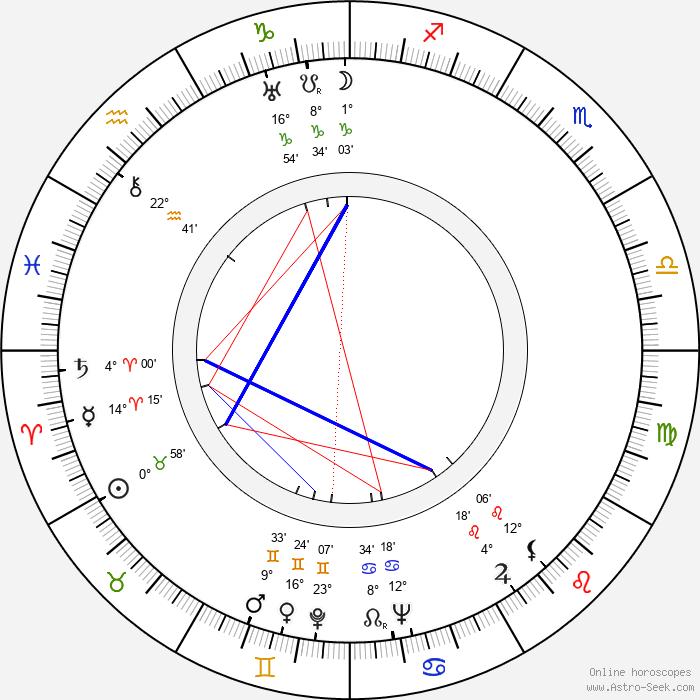 Tom Gorman - Birth horoscope chart