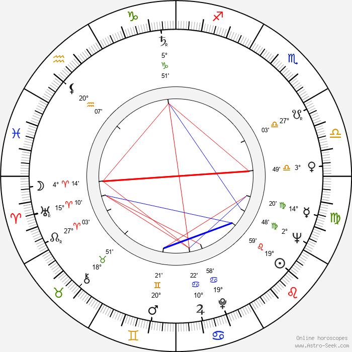 Tom H. Barrett - Birth horoscope chart
