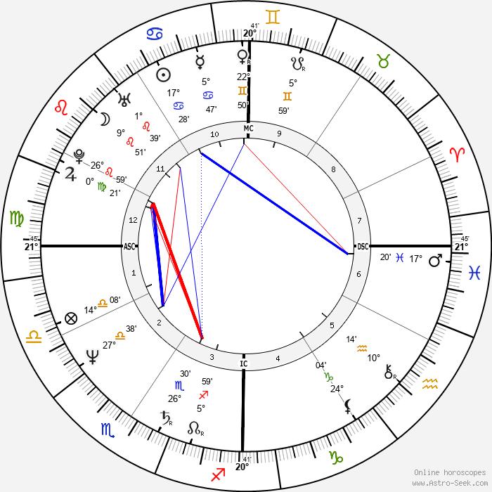 Tom Hanks - Birth horoscope chart