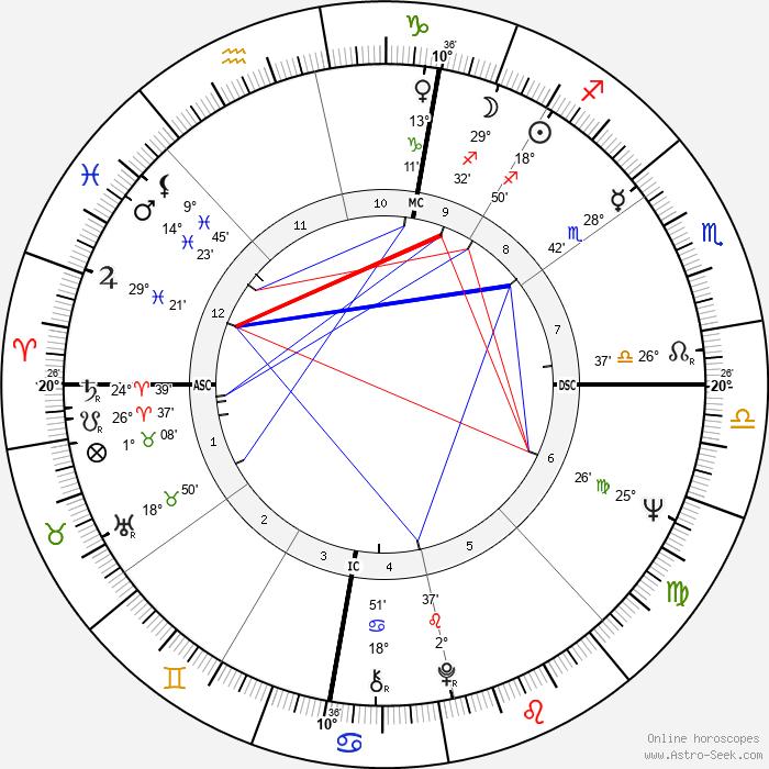 Tom Hayden - Birth horoscope chart