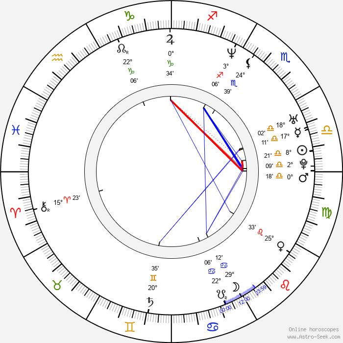 Tom Hooper - Birth horoscope chart