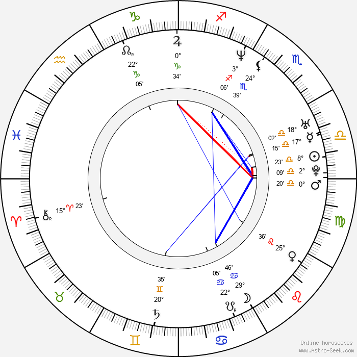 Tom Hooper - Birth horoscope chart