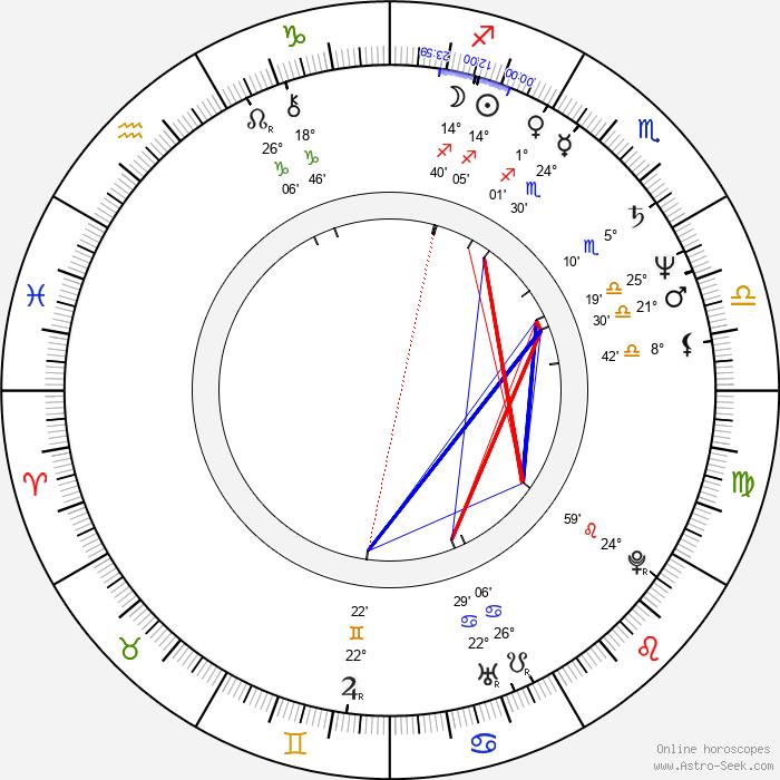 Tom Hulce - Birth horoscope chart