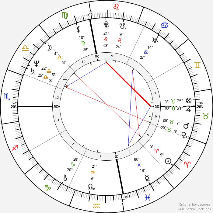 Tom Hume - Birth horoscope chart