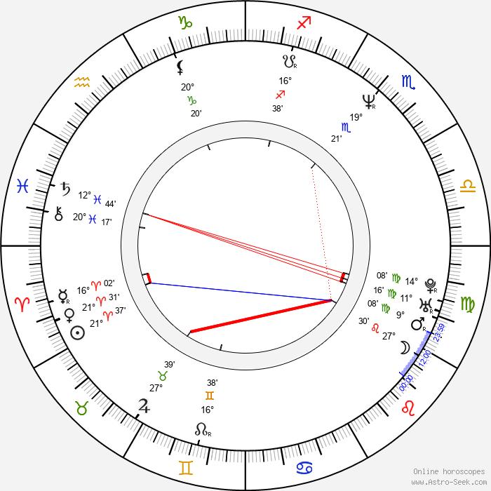 Tom Hunting - Birth horoscope chart