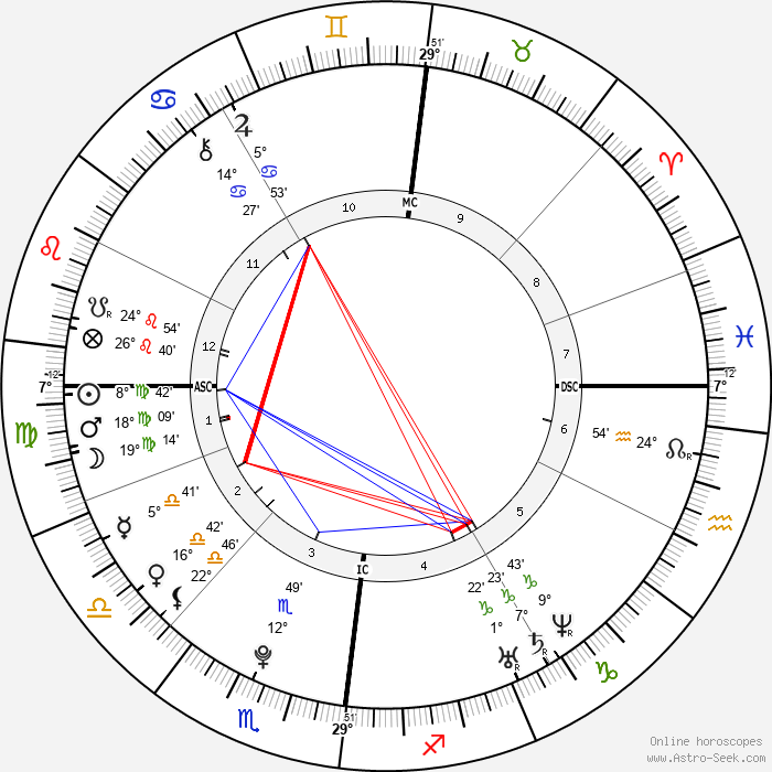 Tom Kaulitz - Birth horoscope chart