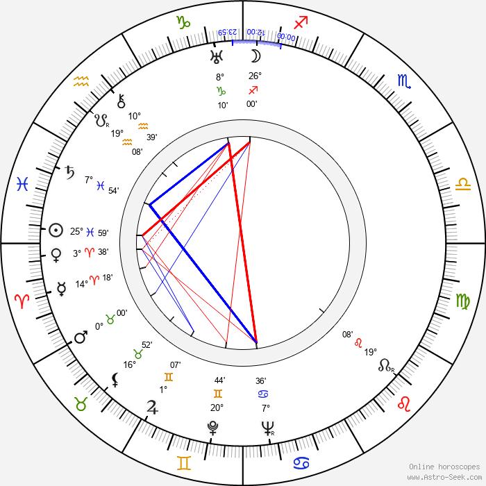 Tom Macaulay - Birth horoscope chart