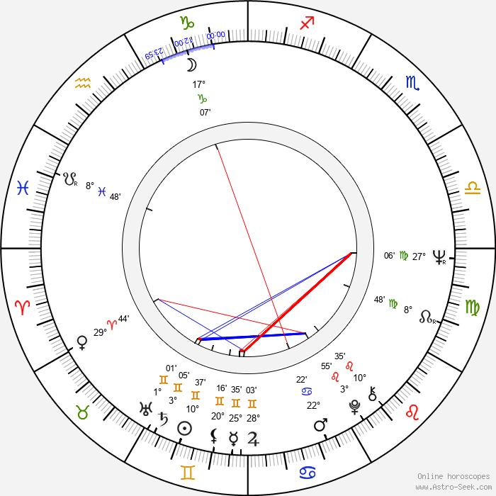 Tom Mankiewicz - Birth horoscope chart