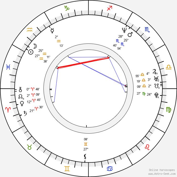 Tom Mikulla - Birth horoscope chart