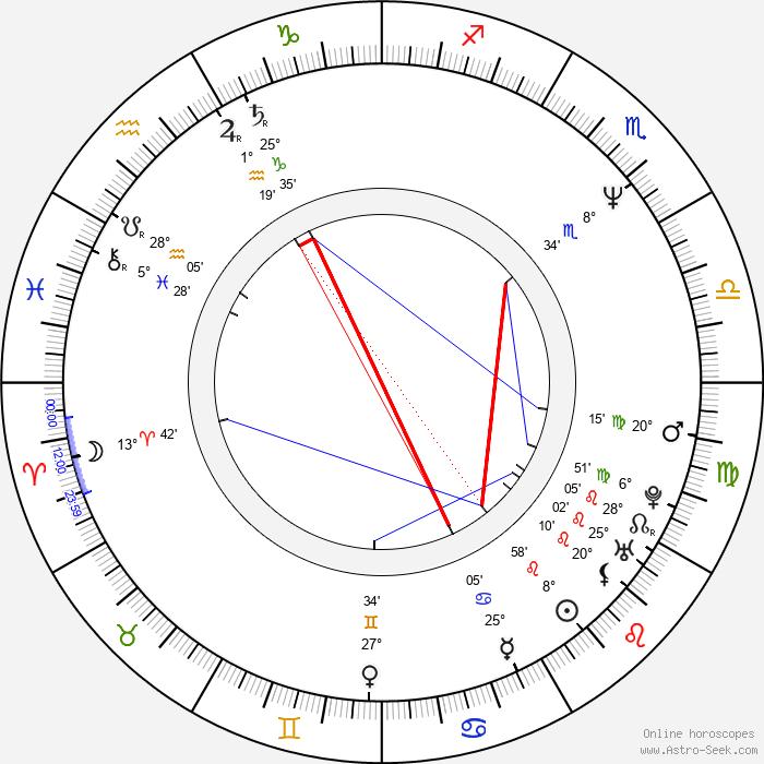 Tom Miller - Birth horoscope chart