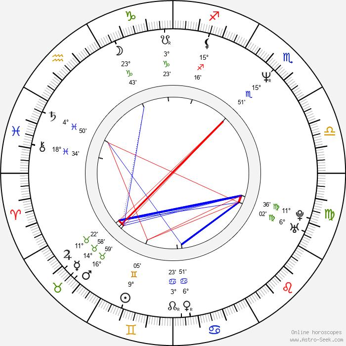 Tom Morello - Birth horoscope chart