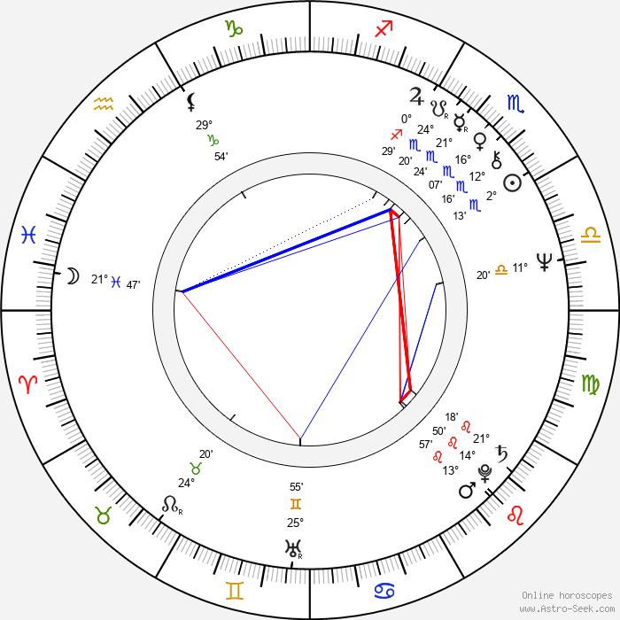 Tom Osmond - Birth horoscope chart