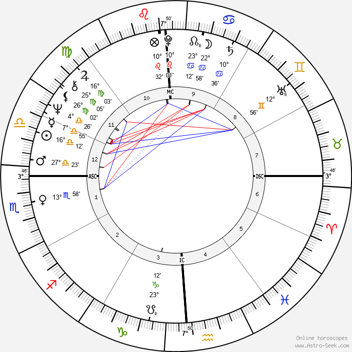Tom Owens - Birth horoscope chart