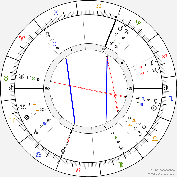 Tom Paxton - Birth horoscope chart