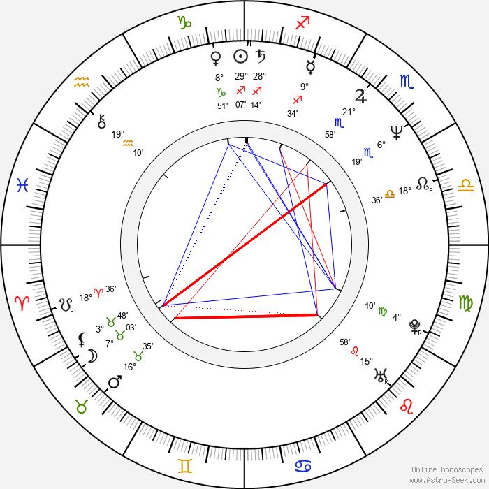 Tom Randle - Birth horoscope chart