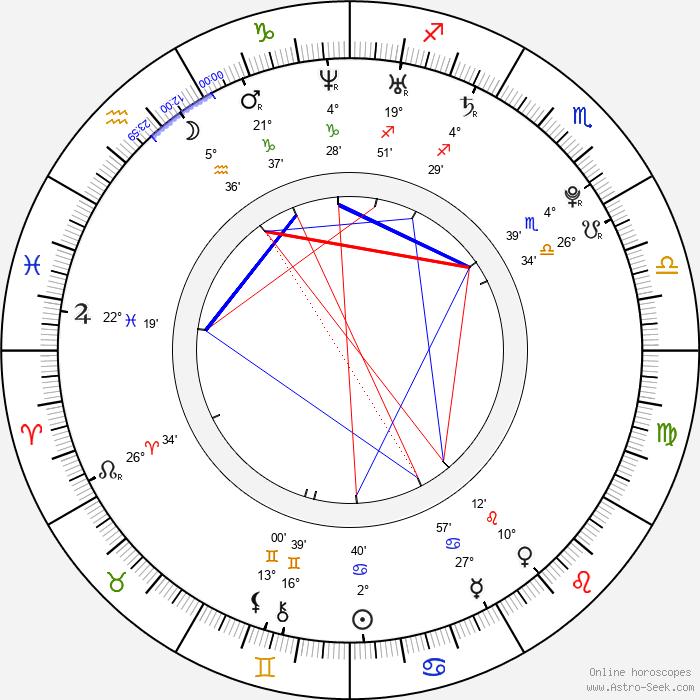 Tom Reed - Birth horoscope chart