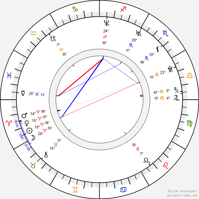Tom Riley - Birth horoscope chart