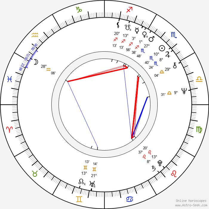 Tom Savini - Birth horoscope chart