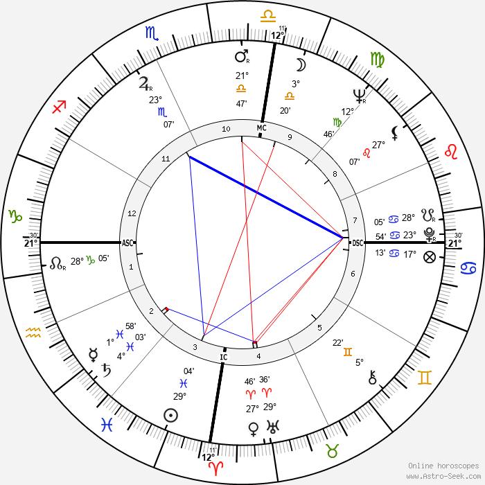Tom Shapcott - Birth horoscope chart