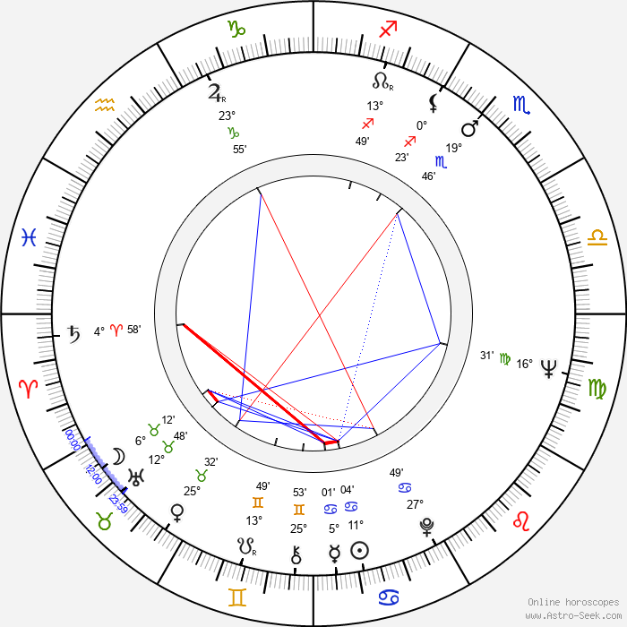 Tom Stoppard - Birth horoscope chart
