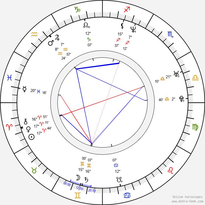 Tom Townsend - Birth horoscope chart