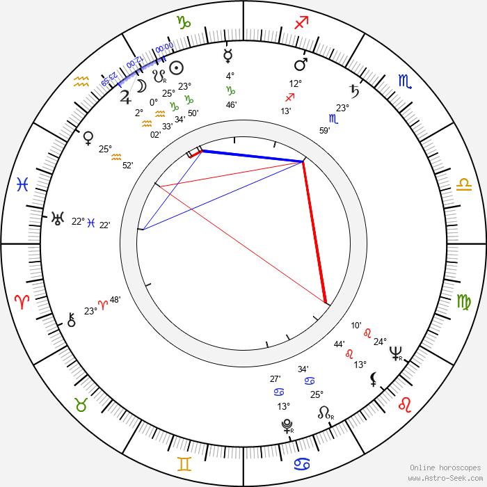 Tom Tryon - Birth horoscope chart
